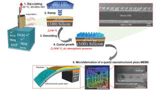 Soft‐Chemistry‐Assisted On‐Chip Integration of Nanostructured α‐Quartz Microelectromechanical System